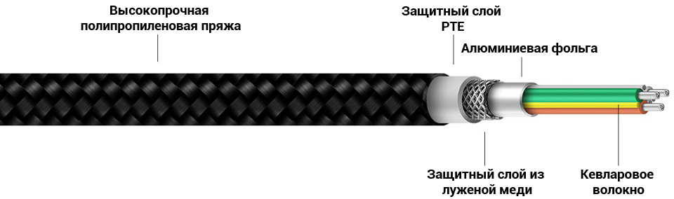 Кабель ZMi AL803 Apple Kevlar Data cable/Micro USB Kevlar структура